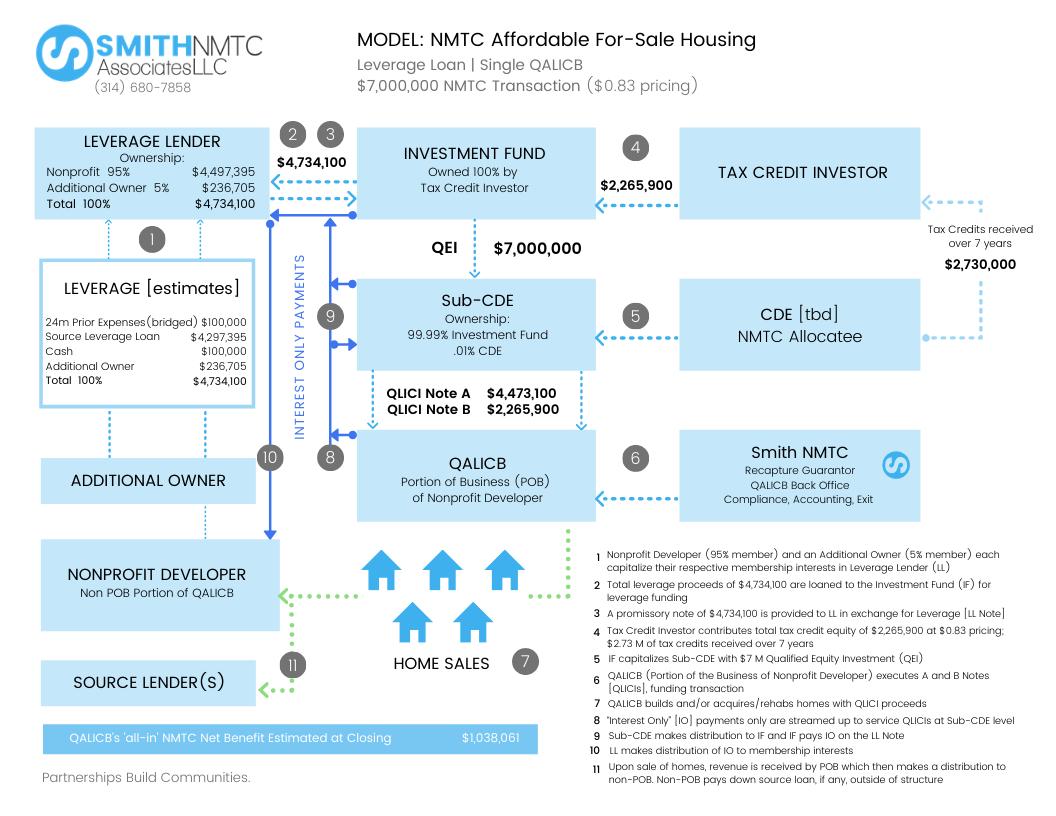 NMTC-Model.-Single-QALICB